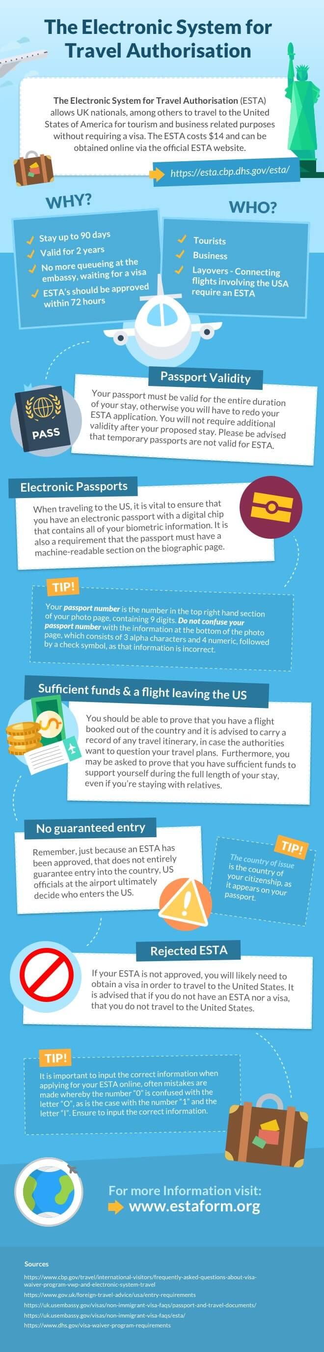 ESTA Infographic